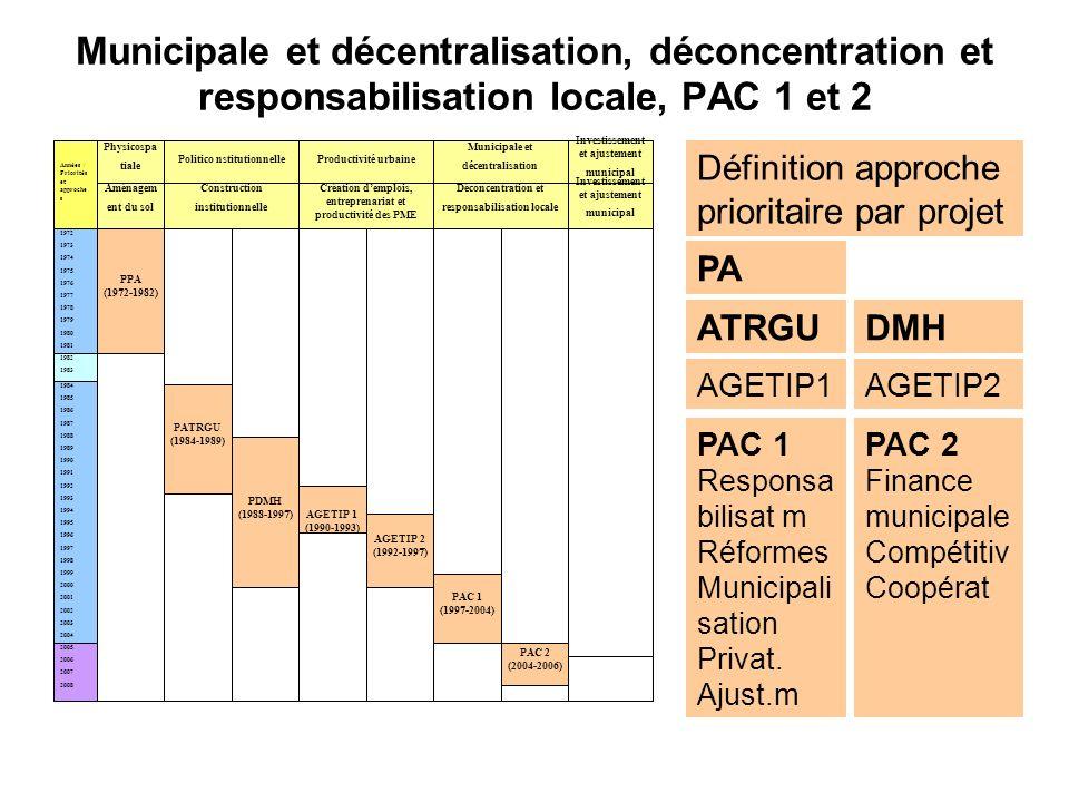 Municipale et décentralisation, déconcentration et responsabilisation locale, PAC 1 et 2