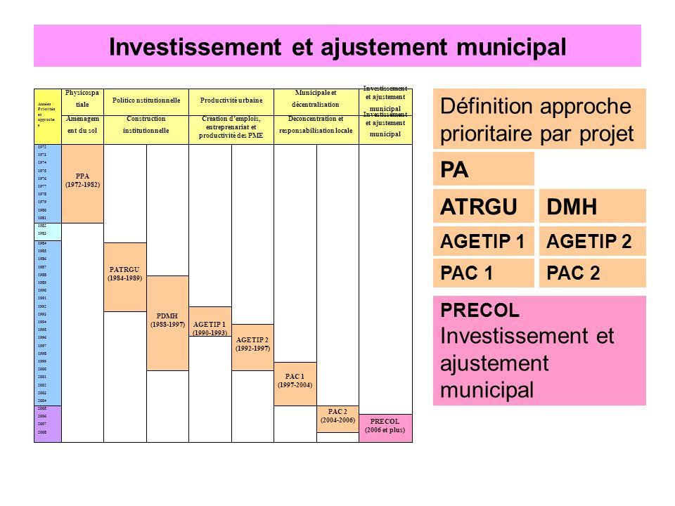 Investissement et ajustement municipal