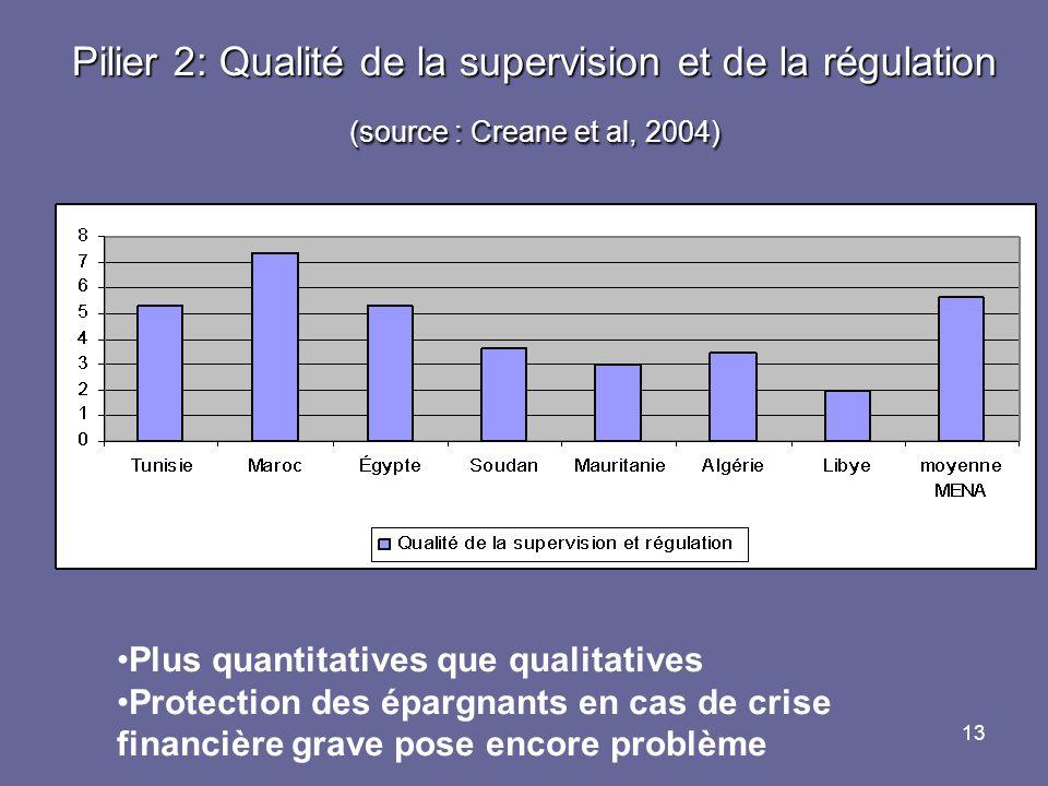 Pilier 2: Qualité de la supervision et de la régulation (source : Creane et al, 2004)