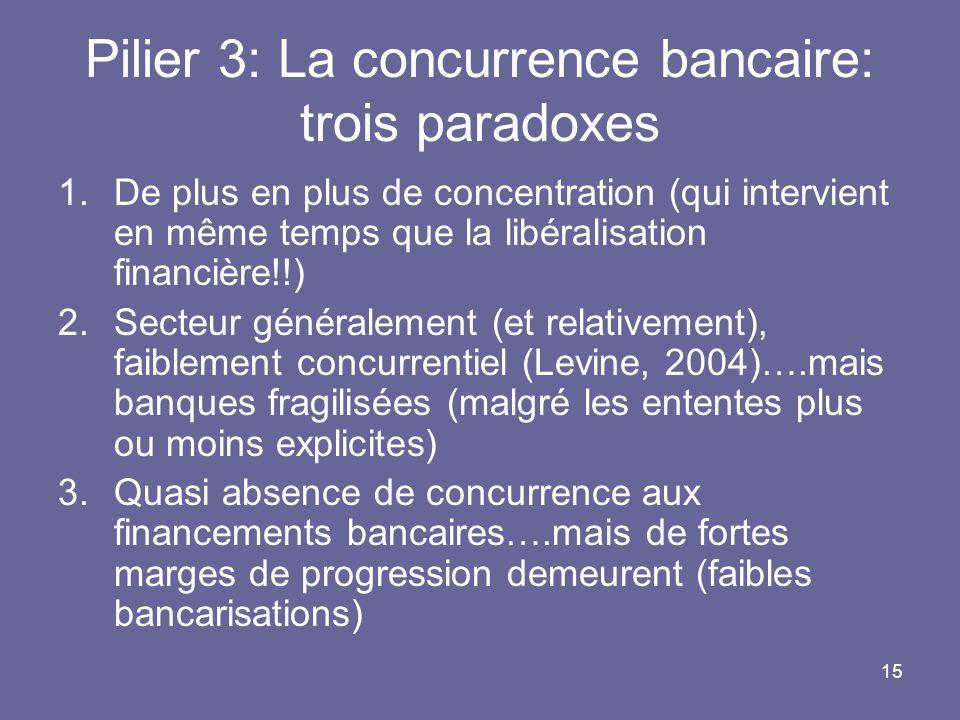 Pilier 3: La concurrence bancaire: trois paradoxes