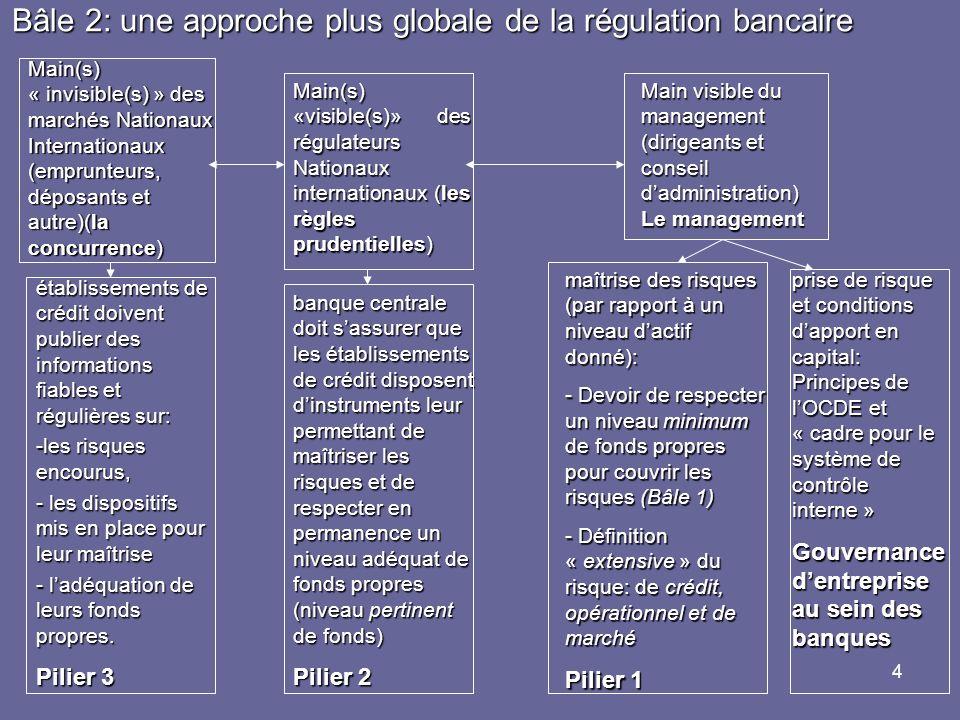 Bâle 2: une approche plus globale de la régulation bancaire