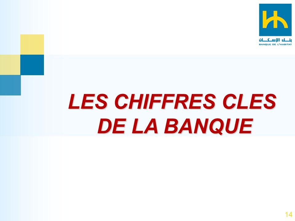 LES CHIFFRES CLES DE LA BANQUE