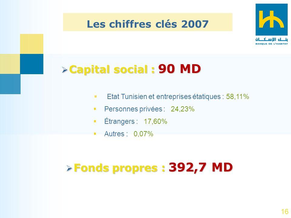 Etat Tunisien et entreprises étatiques : 58,11%