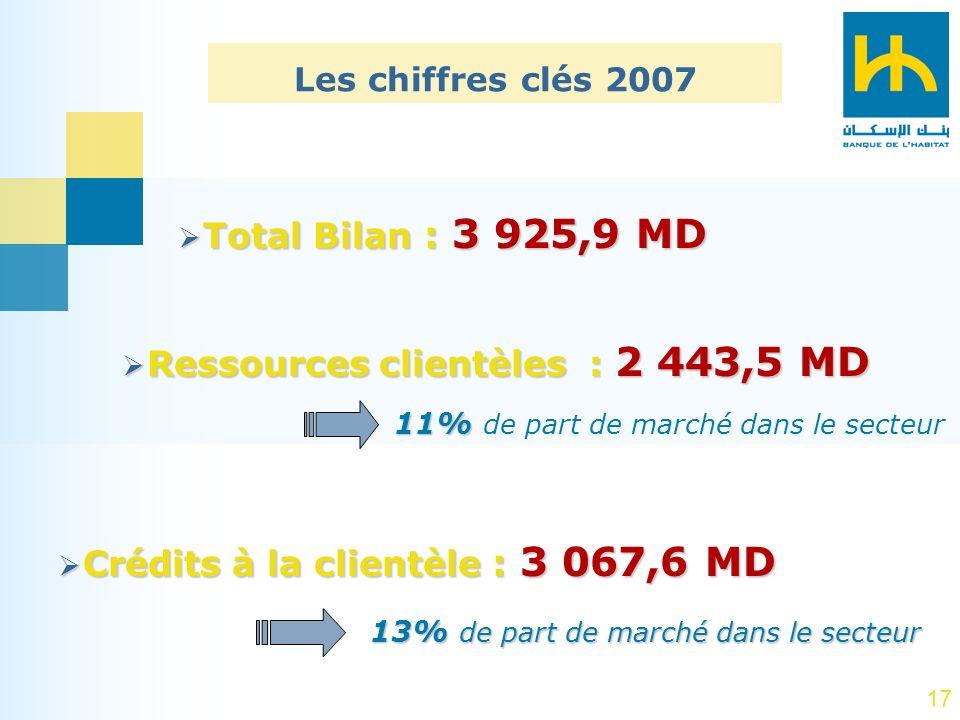 Les chiffres clés 2007 Total Bilan : 3 925,9 MD