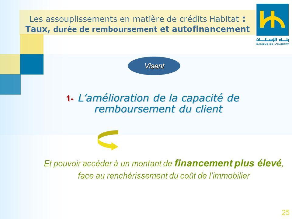 1- L'amélioration de la capacité de remboursement du client