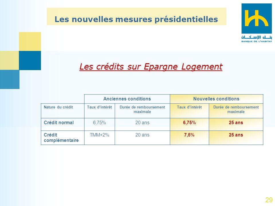 Les nouvelles mesures présidentielles Durée de remboursement maximale