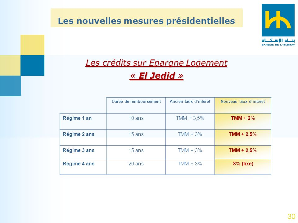 « El Jedid » Les nouvelles mesures présidentielles