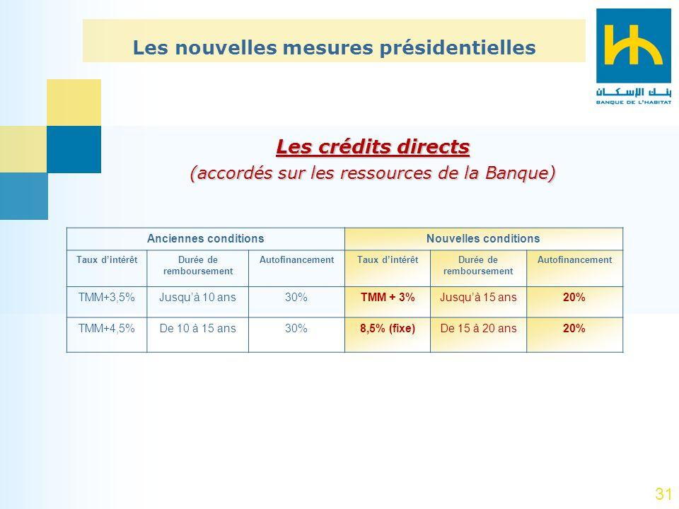 Les nouvelles mesures présidentielles Durée de remboursement