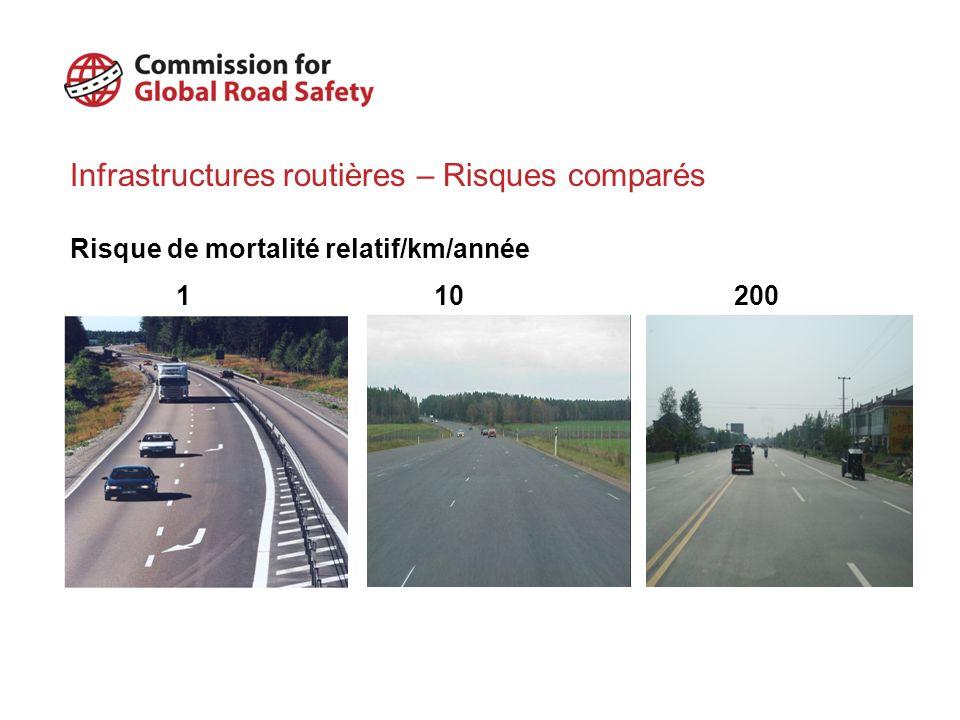 Infrastructures routières – Risques comparés