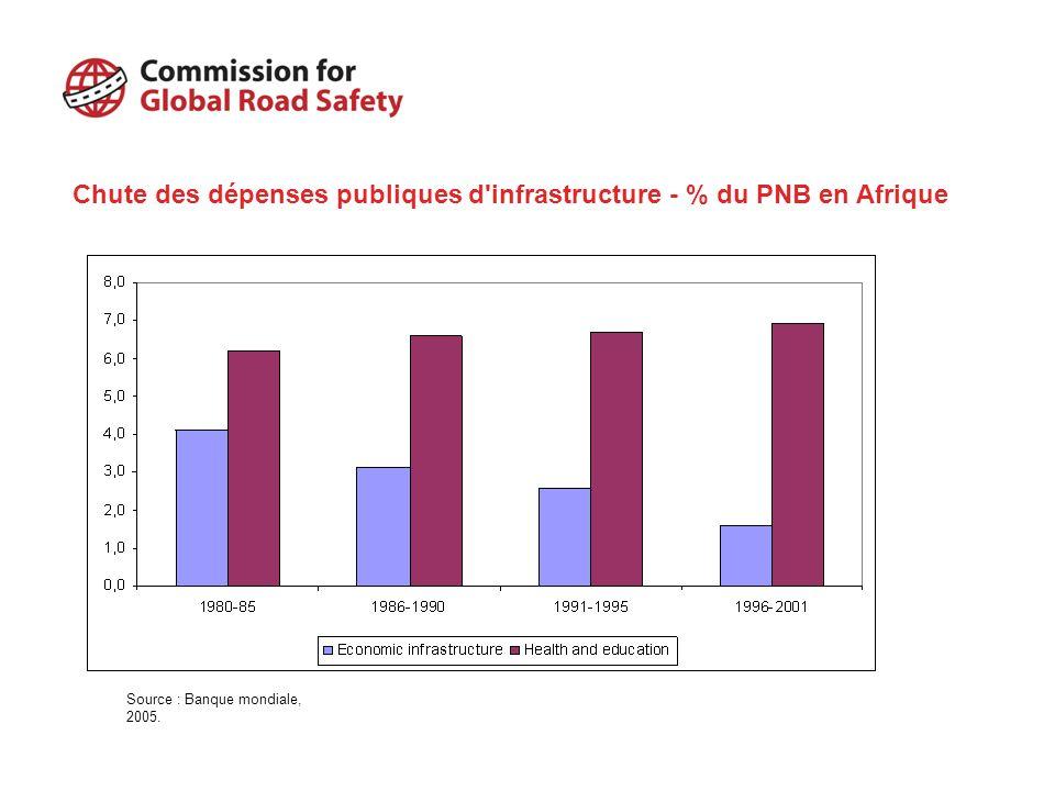 Chute des dépenses publiques d infrastructure - % du PNB en Afrique