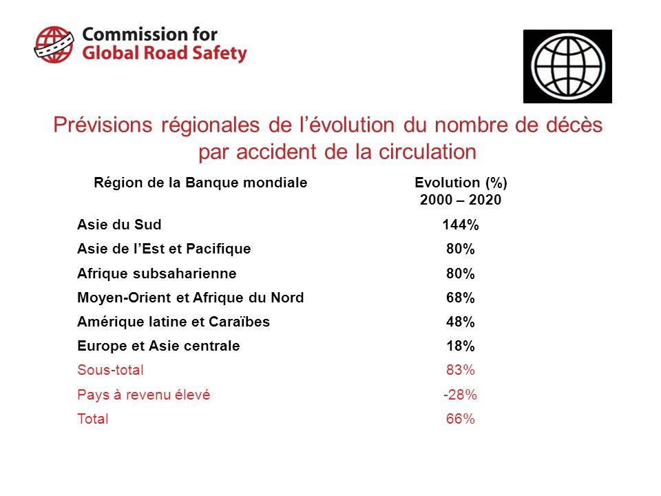 Région de la Banque mondiale
