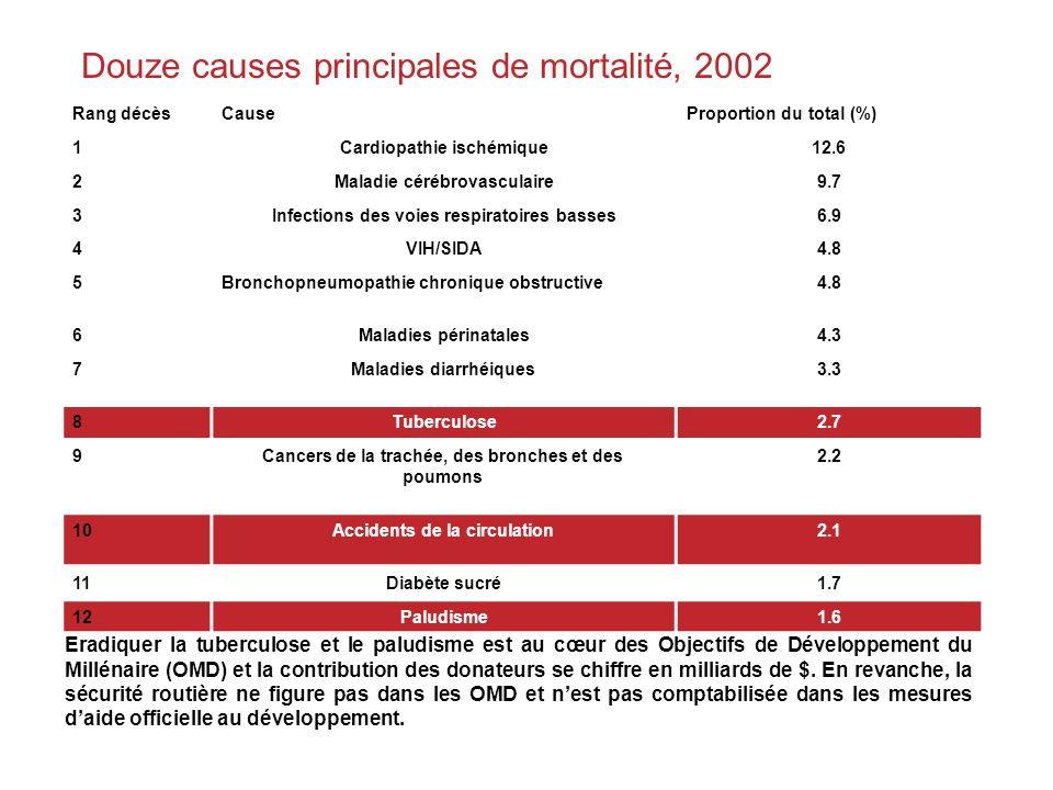 Douze causes principales de mortalité, 2002
