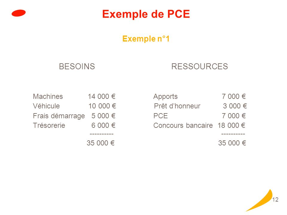Exemple de PCE Exemple n°2