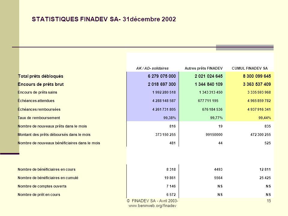 STATISTIQUES FINADEV SA- 31décembre 2002