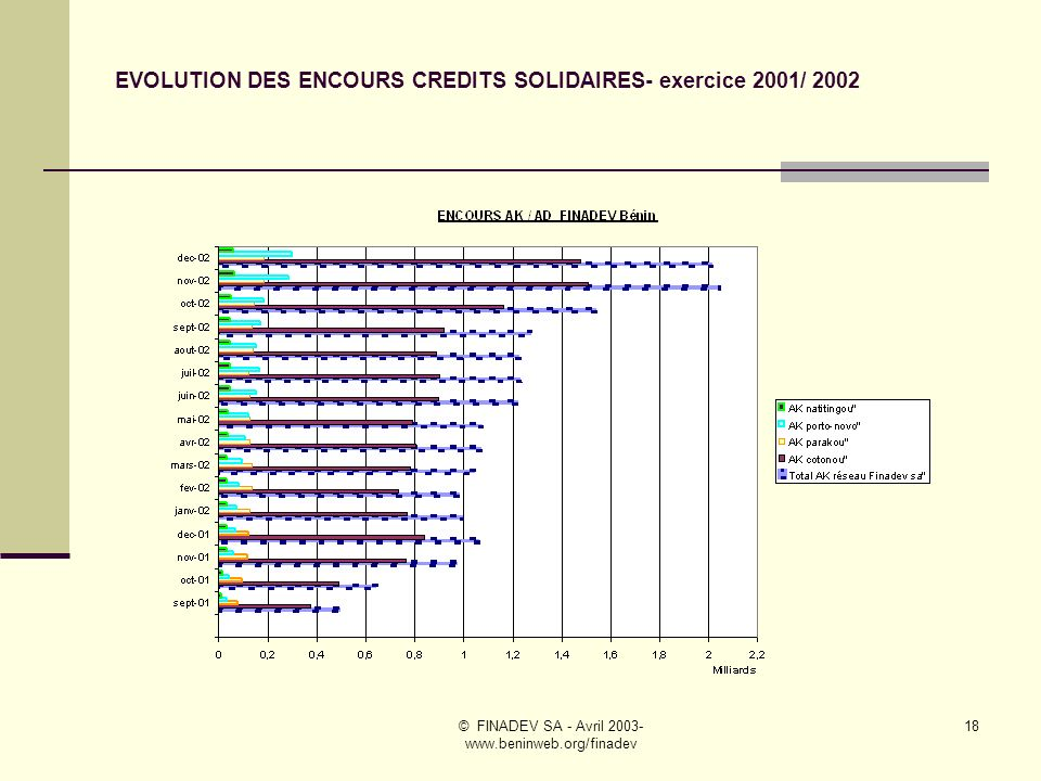 EVOLUTION DES ENCOURS CREDITS SOLIDAIRES- exercice 2001/ 2002