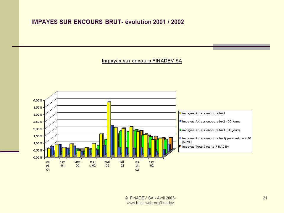 IMPAYES SUR ENCOURS BRUT- évolution 2001 / 2002