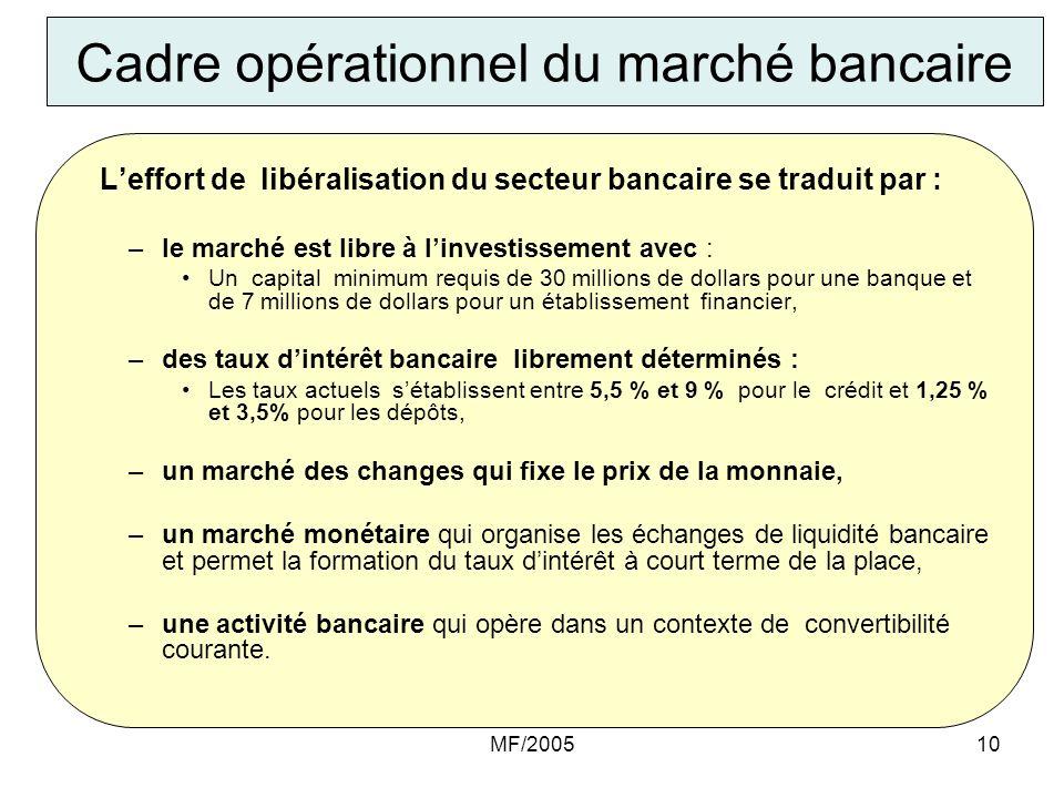 Cadre opérationnel du marché bancaire