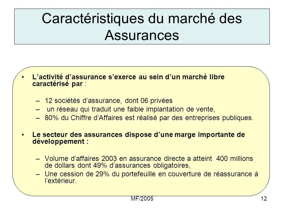 Caractéristiques du marché des Assurances