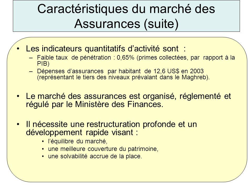 Caractéristiques du marché des Assurances (suite)