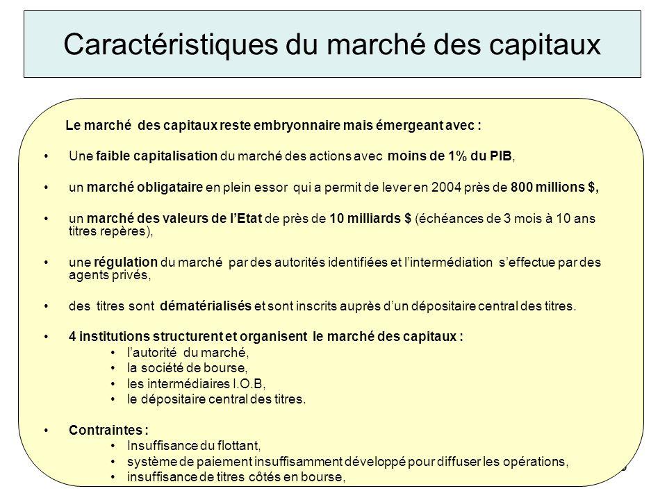 Caractéristiques du marché des capitaux