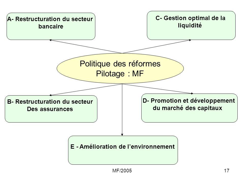 Politique des réformes Pilotage : MF
