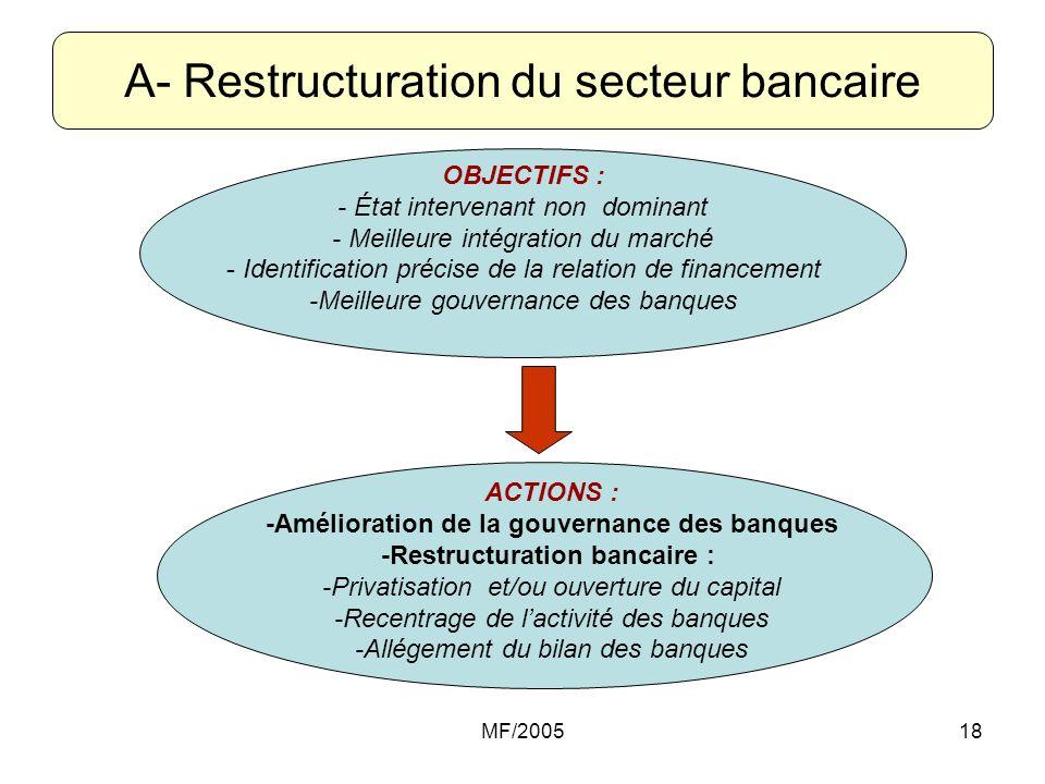 A- Restructuration du secteur bancaire