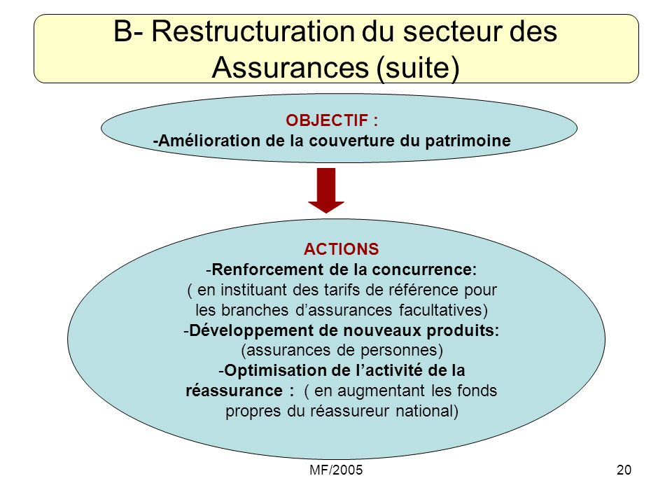 B- Restructuration du secteur des Assurances (suite)