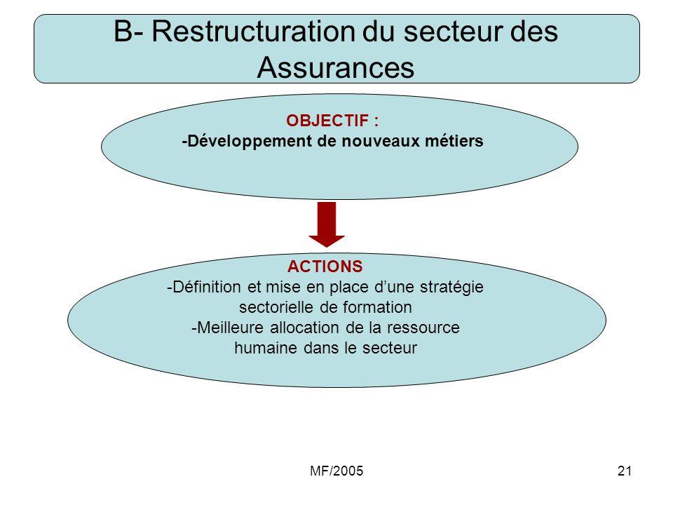 B- Restructuration du secteur des Assurances