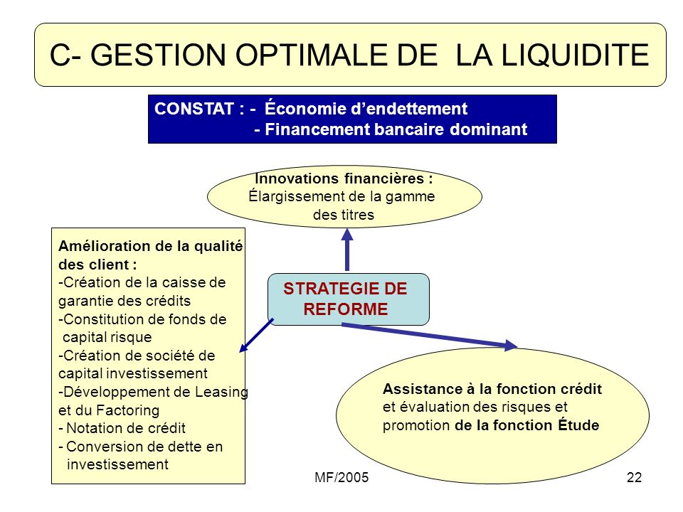 C- GESTION OPTIMALE DE LA LIQUIDITE