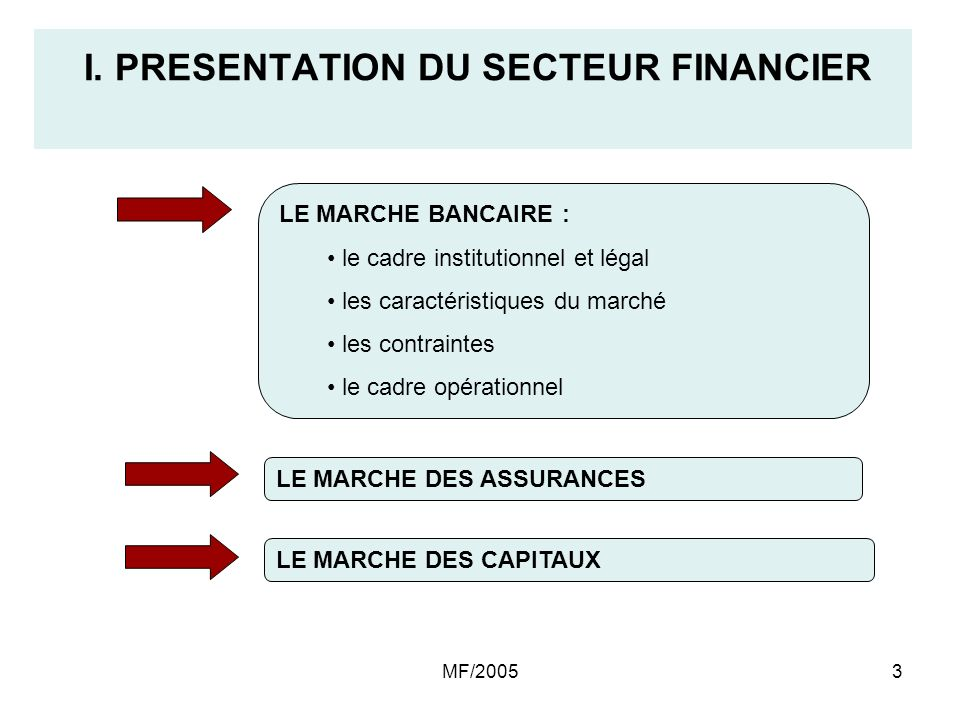 I. PRESENTATION DU SECTEUR FINANCIER