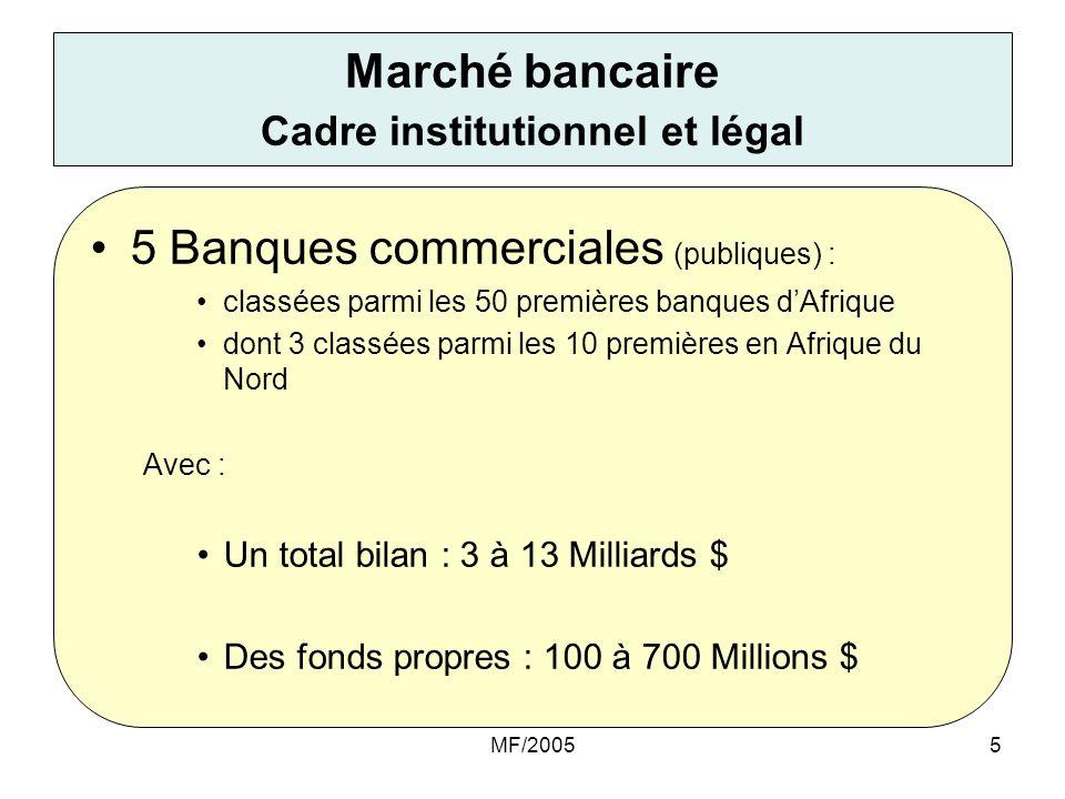 Marché bancaire Cadre institutionnel et légal