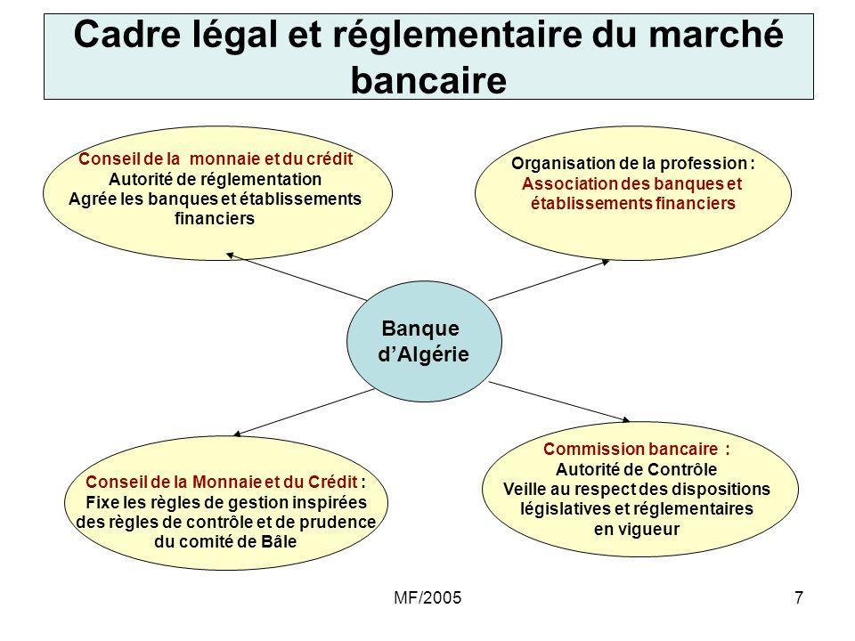 Cadre légal et réglementaire du marché bancaire