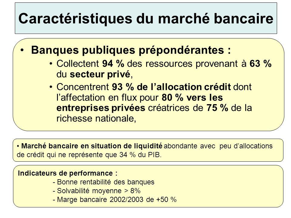 Caractéristiques du marché bancaire