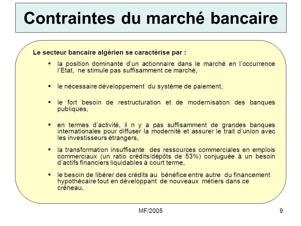 Contraintes du marché bancaire