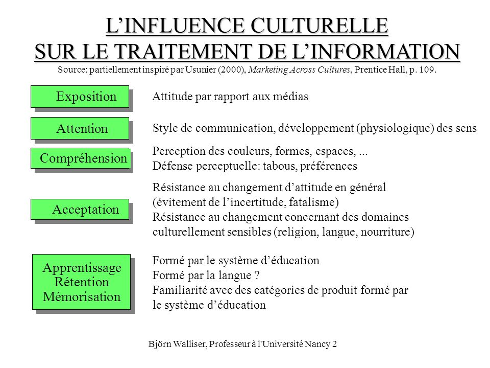 L'INFLUENCE CULTURELLE SUR LE TRAITEMENT DE L'INFORMATION Source: partiellement inspiré par Usunier (2000), Marketing Across Cultures, Prentice Hall, p. 109.
