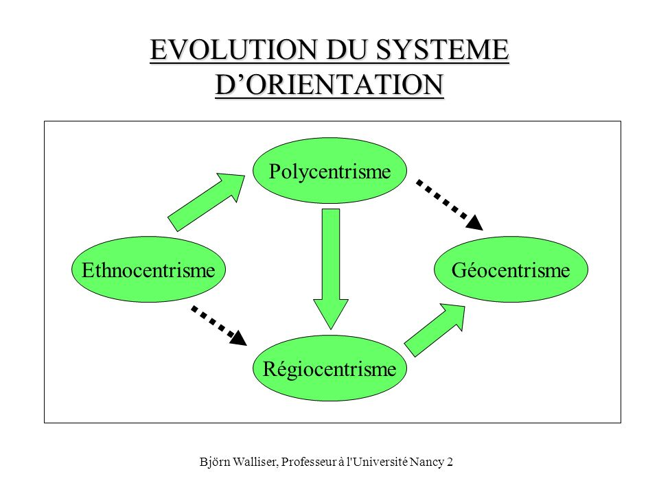 EVOLUTION DU SYSTEME D'ORIENTATION