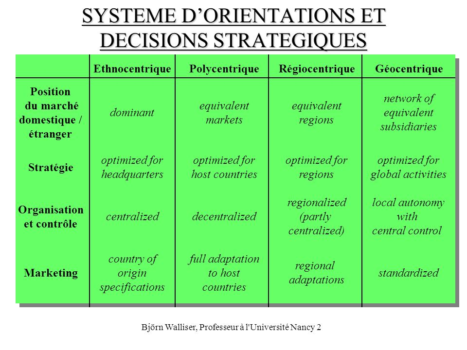 SYSTEME D'ORIENTATIONS ET DECISIONS STRATEGIQUES