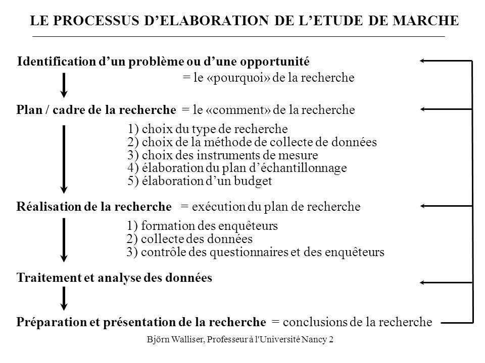 LE PROCESSUS D'ELABORATION DE L'ETUDE DE MARCHE