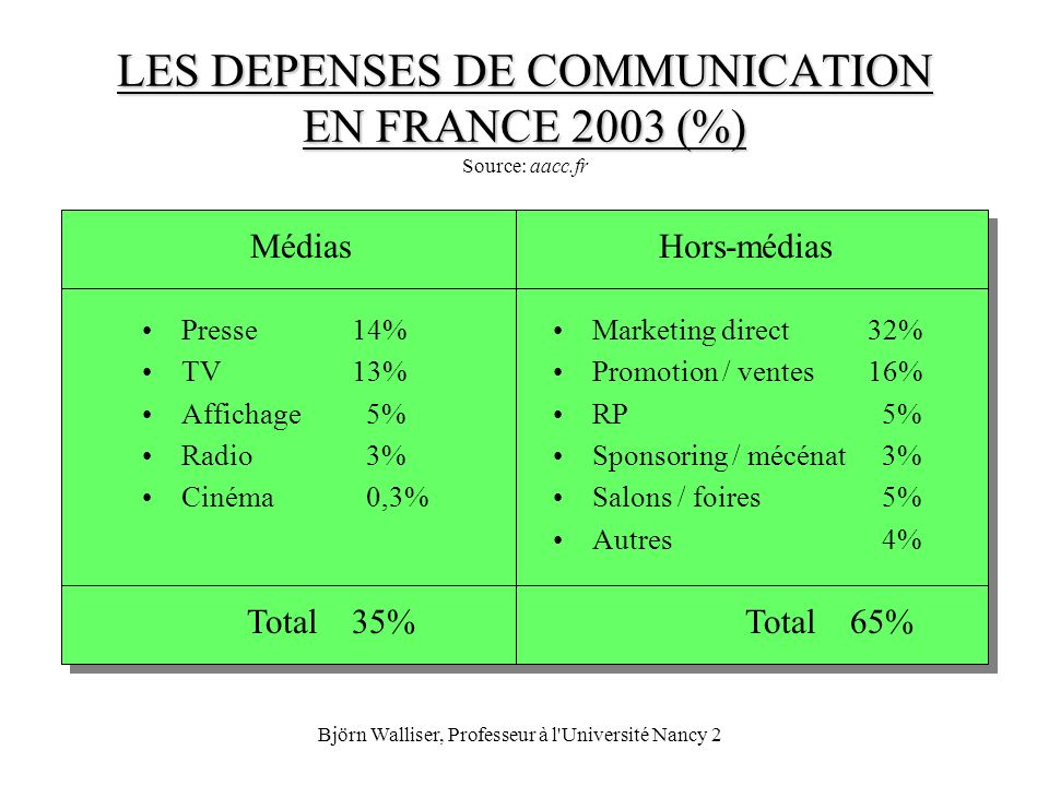 LES DEPENSES DE COMMUNICATION EN FRANCE 2003 (%) Source: aacc.fr
