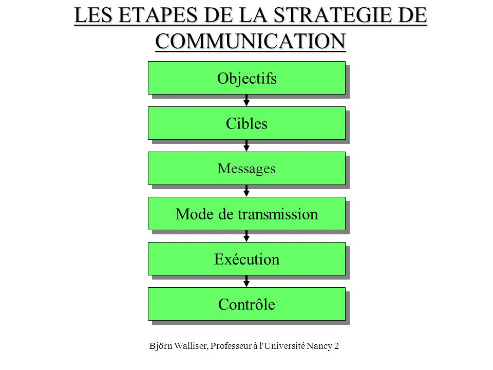 LES ETAPES DE LA STRATEGIE DE COMMUNICATION