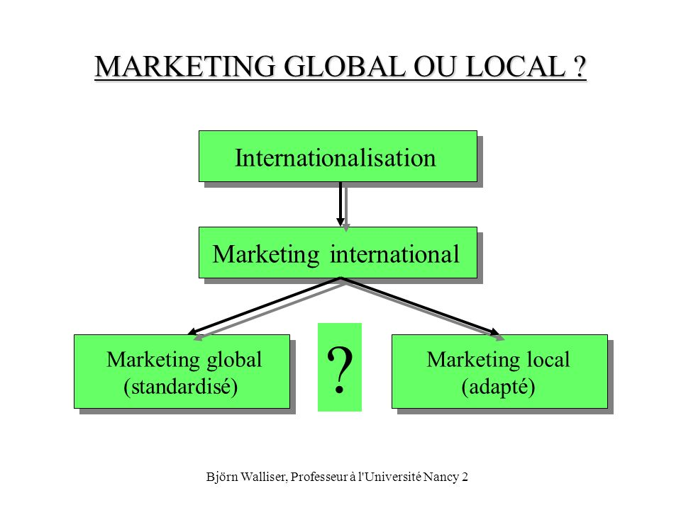 MARKETING GLOBAL OU LOCAL