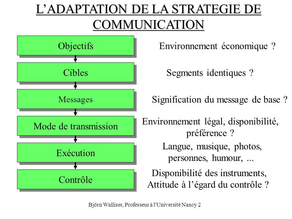 L'ADAPTATION DE LA STRATEGIE DE COMMUNICATION