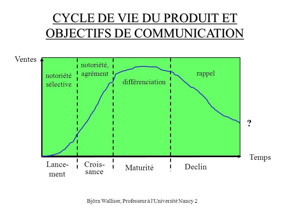 CYCLE DE VIE DU PRODUIT ET OBJECTIFS DE COMMUNICATION