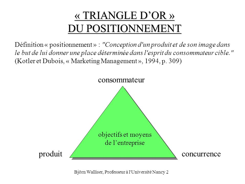 « TRIANGLE D'OR » DU POSITIONNEMENT