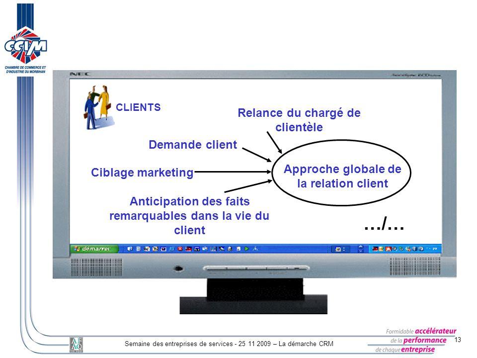 …/… Relance du chargé de clientèle Demande client