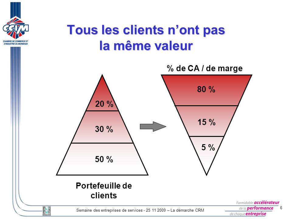 Tous les clients n'ont pas la même valeur