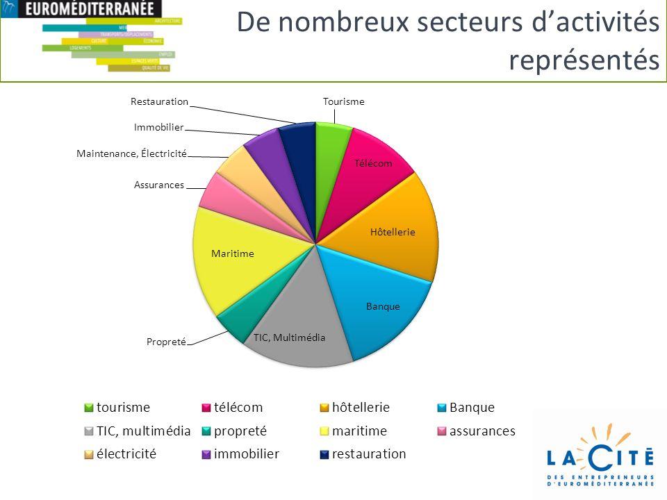 De nombreux secteurs d'activités représentés