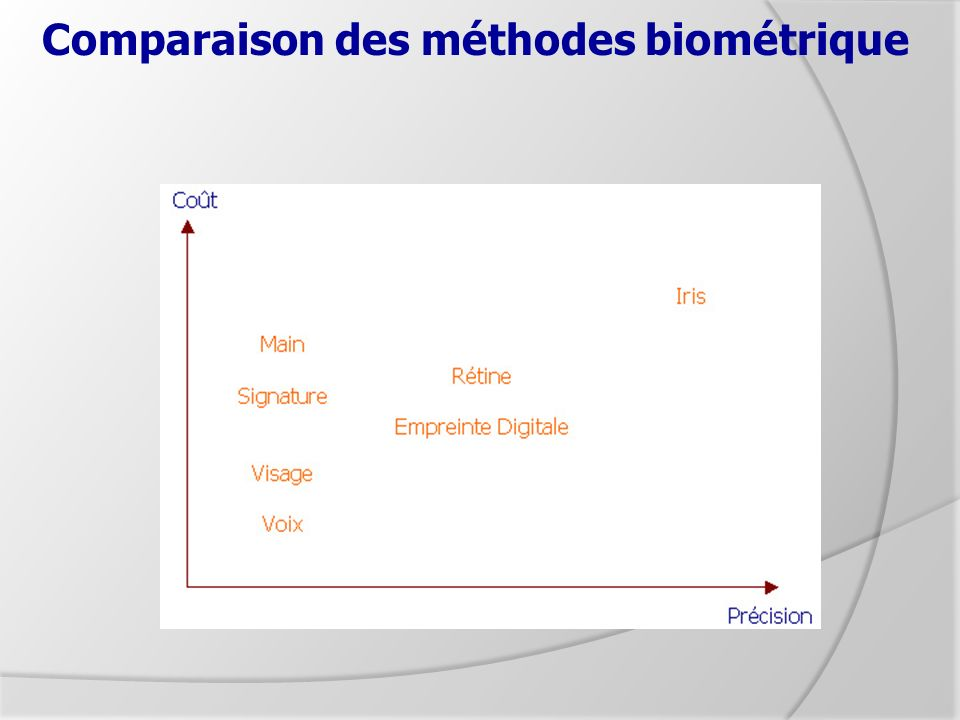 Comparaison des méthodes biométrique