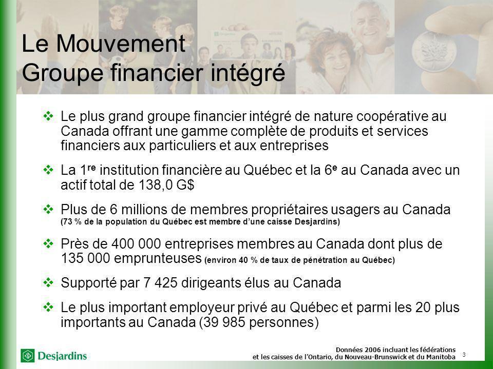Le Mouvement Groupe financier intégré