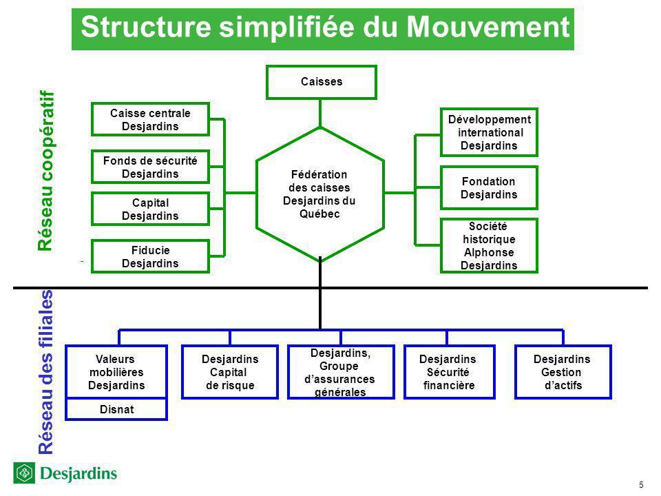 Structure simplifiée du Mouvement
